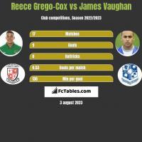 Reece Grego-Cox vs James Vaughan h2h player stats