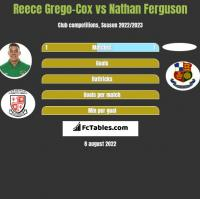 Reece Grego-Cox vs Nathan Ferguson h2h player stats