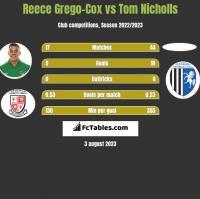 Reece Grego-Cox vs Tom Nicholls h2h player stats