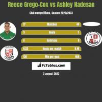 Reece Grego-Cox vs Ashley Nadesan h2h player stats
