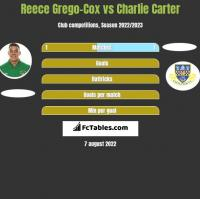 Reece Grego-Cox vs Charlie Carter h2h player stats
