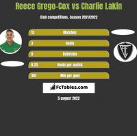 Reece Grego-Cox vs Charlie Lakin h2h player stats