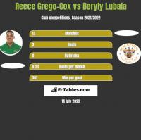 Reece Grego-Cox vs Beryly Lubala h2h player stats