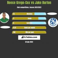 Reece Grego-Cox vs Jake Burton h2h player stats