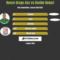 Reece Grego-Cox vs Davide Rodari h2h player stats