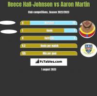 Reece Hall-Johnson vs Aaron Martin h2h player stats