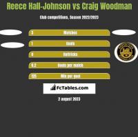 Reece Hall-Johnson vs Craig Woodman h2h player stats