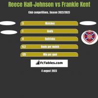 Reece Hall-Johnson vs Frankie Kent h2h player stats