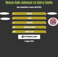 Reece Hall-Johnson vs Harry Davis h2h player stats