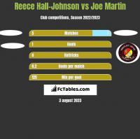 Reece Hall-Johnson vs Joe Martin h2h player stats