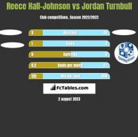 Reece Hall-Johnson vs Jordan Turnbull h2h player stats