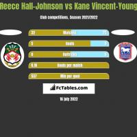 Reece Hall-Johnson vs Kane Vincent-Young h2h player stats