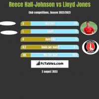 Reece Hall-Johnson vs Lloyd Jones h2h player stats