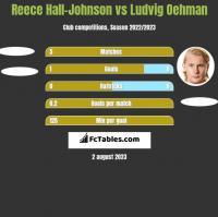 Reece Hall-Johnson vs Ludvig Oehman h2h player stats