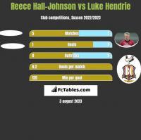 Reece Hall-Johnson vs Luke Hendrie h2h player stats
