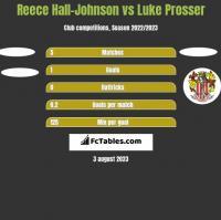 Reece Hall-Johnson vs Luke Prosser h2h player stats