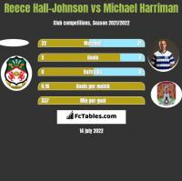 Reece Hall-Johnson vs Michael Harriman h2h player stats