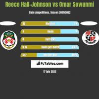 Reece Hall-Johnson vs Omar Sowunmi h2h player stats