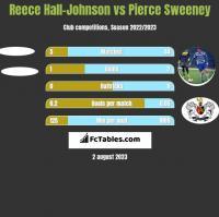 Reece Hall-Johnson vs Pierce Sweeney h2h player stats