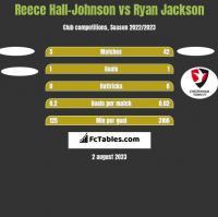 Reece Hall-Johnson vs Ryan Jackson h2h player stats