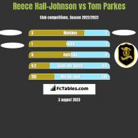 Reece Hall-Johnson vs Tom Parkes h2h player stats
