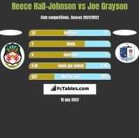 Reece Hall-Johnson vs Joe Grayson h2h player stats