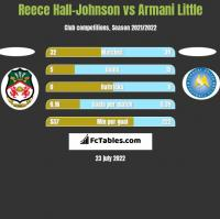 Reece Hall-Johnson vs Armani Little h2h player stats