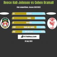 Reece Hall-Johnson vs Cohen Bramall h2h player stats