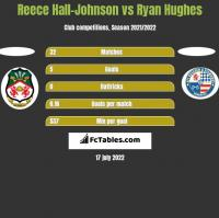 Reece Hall-Johnson vs Ryan Hughes h2h player stats