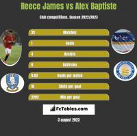 Reece James vs Alex Baptiste h2h player stats