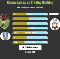 Reece James vs Bradley Halliday h2h player stats