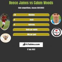 Reece James vs Calum Woods h2h player stats