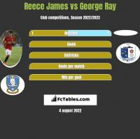 Reece James vs George Ray h2h player stats