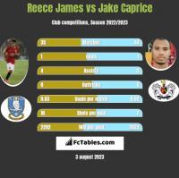 Reece James vs Jake Caprice h2h player stats
