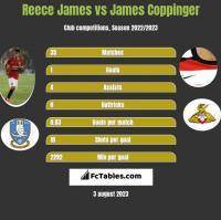 Reece James vs James Coppinger h2h player stats