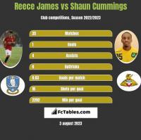 Reece James vs Shaun Cummings h2h player stats