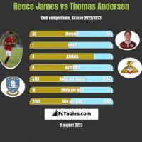 Reece James vs Thomas Anderson h2h player stats