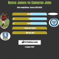 Reece James vs Cameron John h2h player stats