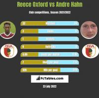 Reece Oxford vs Andre Hahn h2h player stats