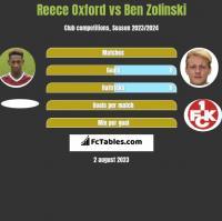 Reece Oxford vs Ben Zolinski h2h player stats