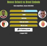 Reece Oxford vs Breel Embolo h2h player stats