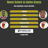 Reece Oxford vs Carlos Gruezo h2h player stats