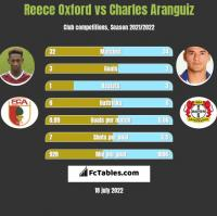 Reece Oxford vs Charles Aranguiz h2h player stats