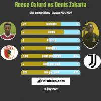 Reece Oxford vs Denis Zakaria h2h player stats