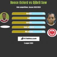 Reece Oxford vs Djibril Sow h2h player stats