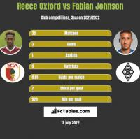 Reece Oxford vs Fabian Johnson h2h player stats