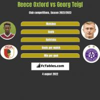 Reece Oxford vs Georg Teigl h2h player stats
