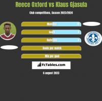 Reece Oxford vs Klaus Gjasula h2h player stats