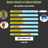Reece Oxford vs Marco Richter h2h player stats