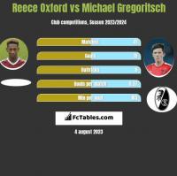 Reece Oxford vs Michael Gregoritsch h2h player stats